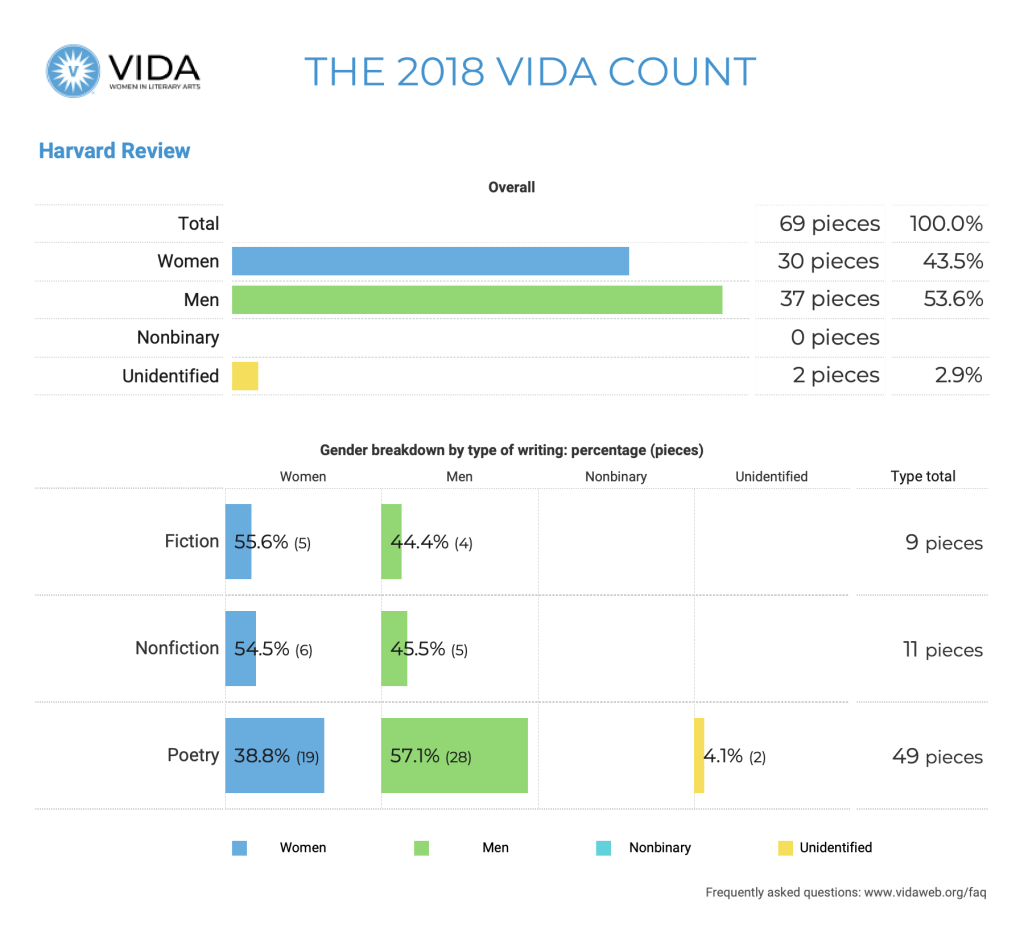 Harvard Review 2018 VIDA Count