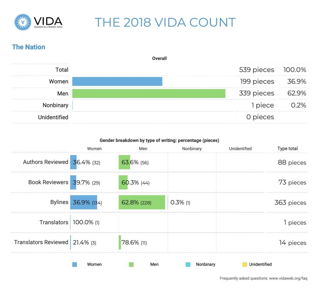The Nation 2018 VIDA Count