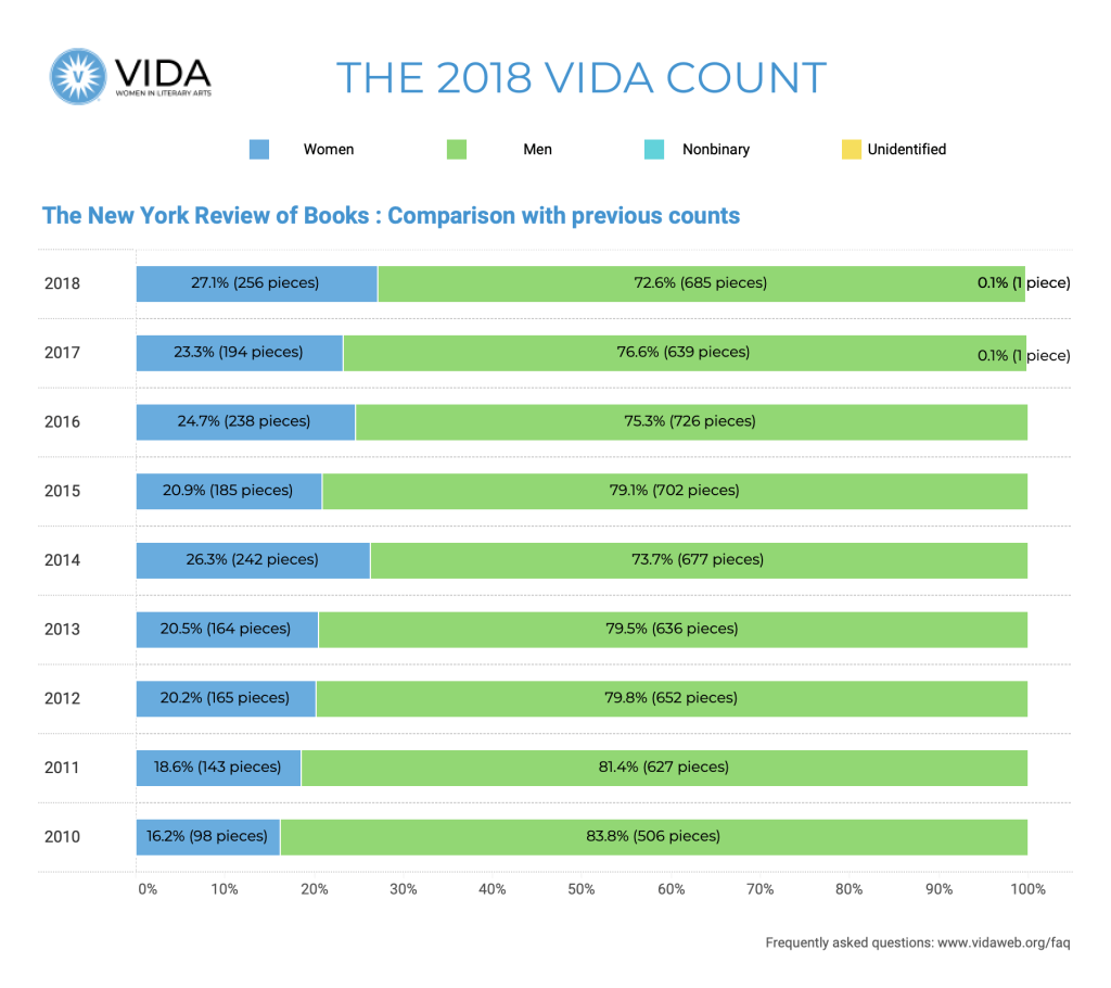 The New York Review of Books Historical Data 2018