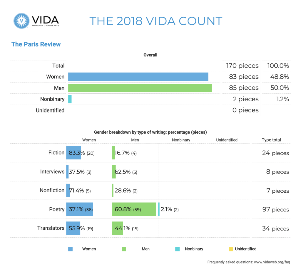 The Paris Review 2018 VIDA Count
