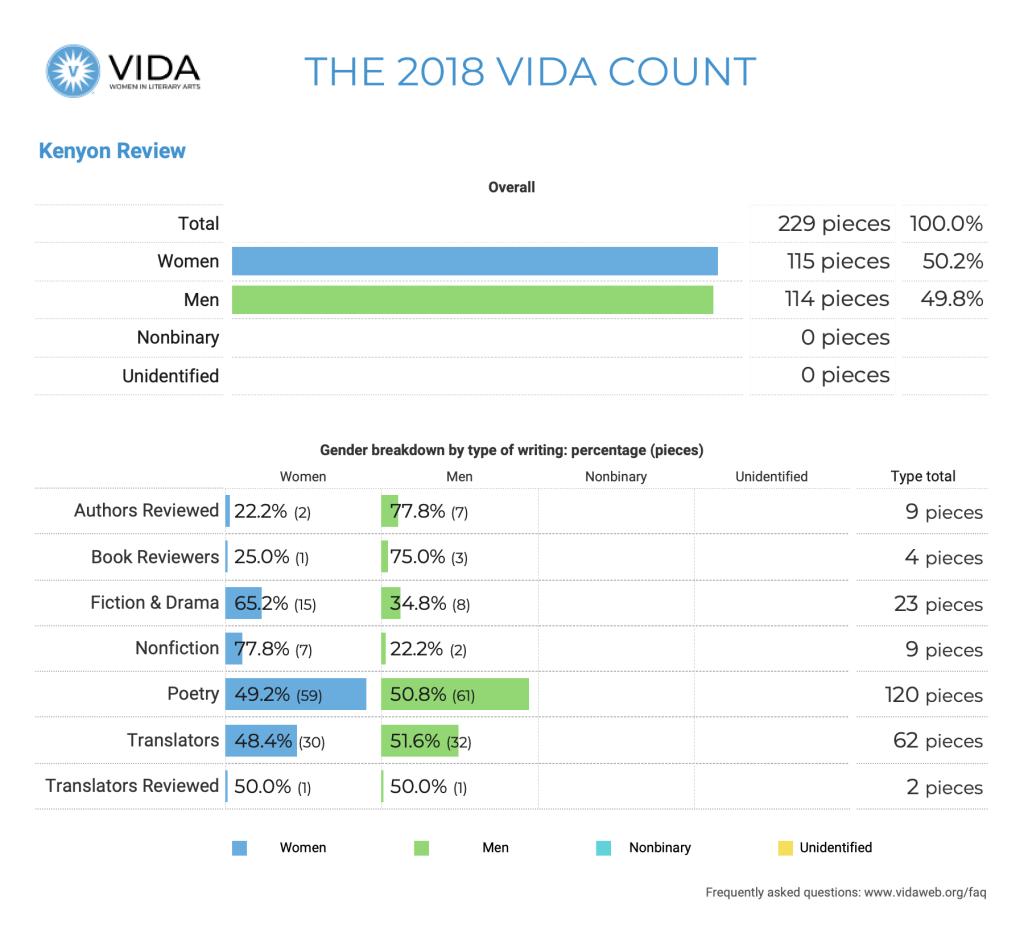 Kenyon Review 2018 VIDA Count