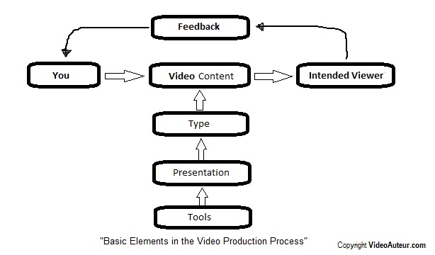 Production Process: How Communication Happens Through Video