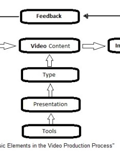 Video production explained the process flow chart also perspectives matter rh videoauteur