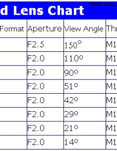 If the target is at  distance your lens should have smaller angle of vieweck calculator http videocamerasecurity calc index also mm mini board ccd camera  video rh