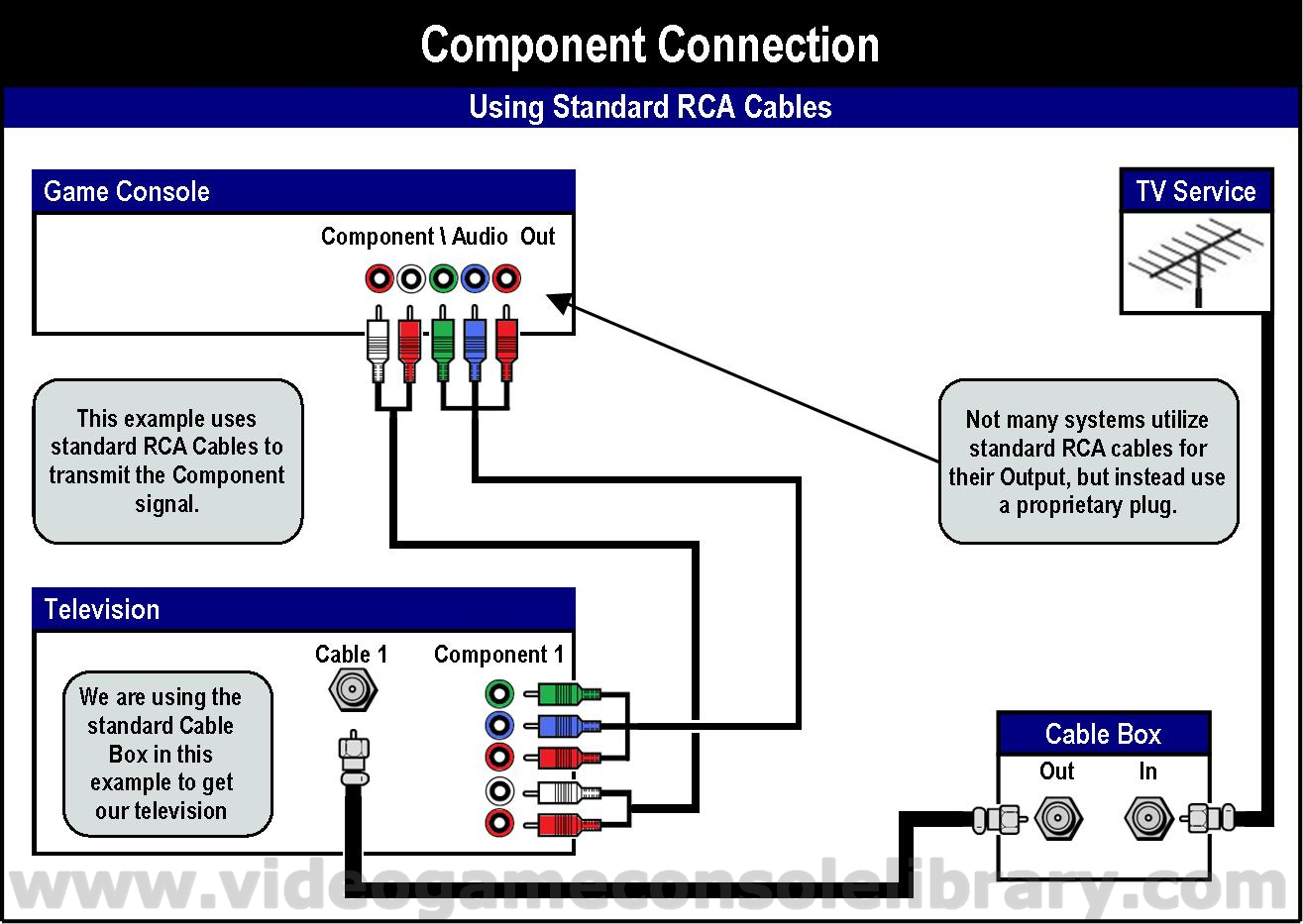 Rca To Vga Schematic Tools Connecting Your Game Systems Video Game Console
