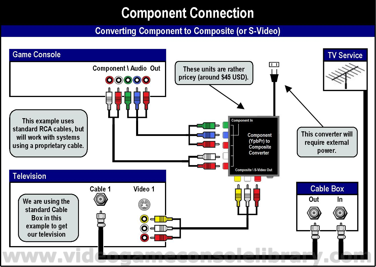 dvr wiring diagram root cause analysis tree tools - connecting your game systems | video console library