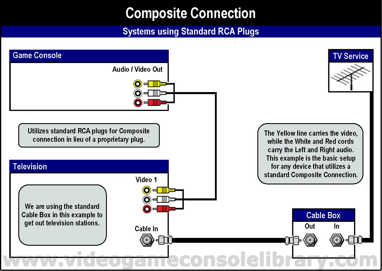 hight resolution of in the following diagrams we included the method to convert your composite connection to rf in the event that you have a television that does not support
