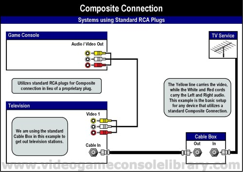 small resolution of in the following diagrams we included the method to convert your composite connection to rf in the event that you have a television that does not support