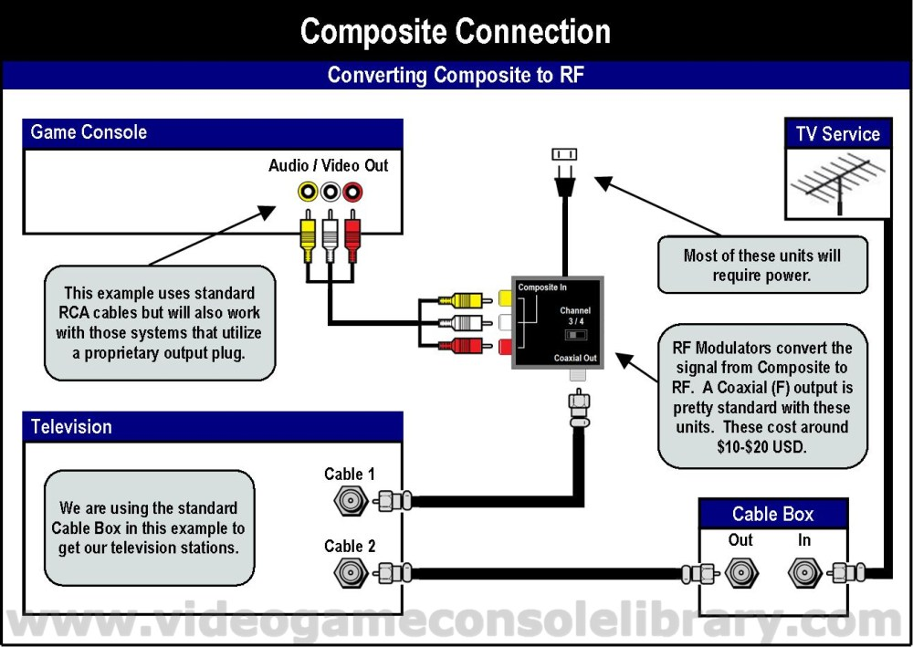 medium resolution of in the following diagrams we included the method to convert your composite connection to rf in the event that you have a television that does not support