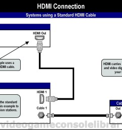 to identify via the console s set up menu the audio source either hdmi or s pdif the cable that provides this optical connection is called a toslink  [ 1315 x 933 Pixel ]