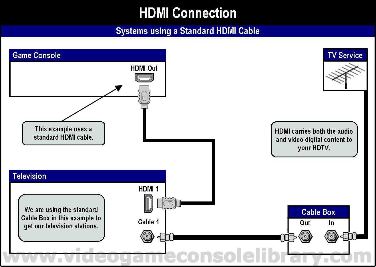 hight resolution of  to identify via the console s set up menu the audio source either hdmi or s pdif the cable that provides this optical connection is called a toslink