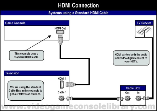 small resolution of  to identify via the console s set up menu the audio source either hdmi or s pdif the cable that provides this optical connection is called a toslink