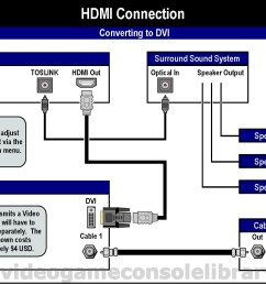 hdmi tv cable connections diagrams on hd direct tv with hdmihdmi tv wiring diagram wiring diagrams [ 1315 x 933 Pixel ]