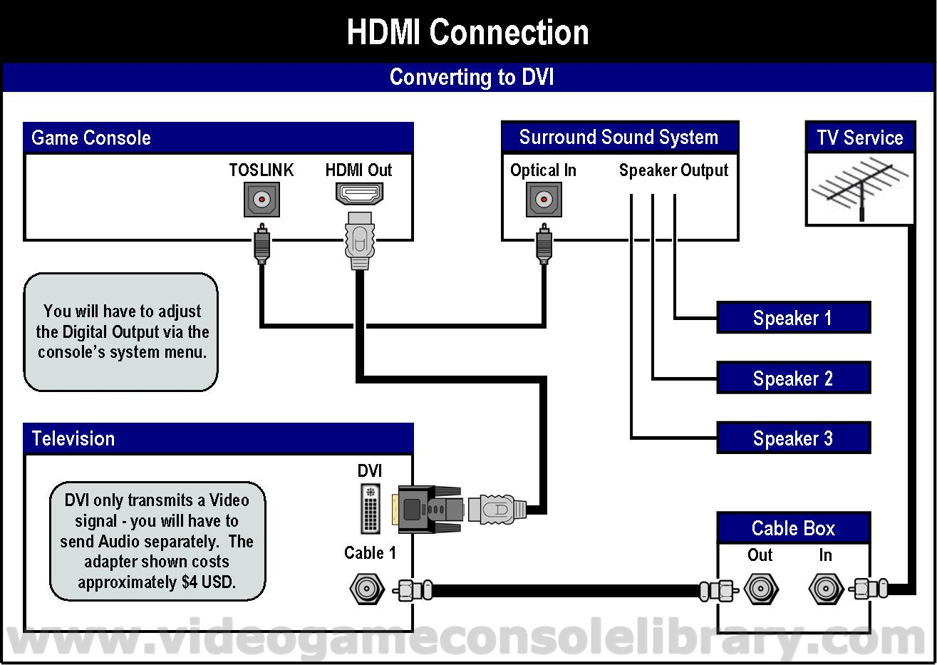 hdmi setup diagram smeg double oven wiring tools connecting your game systems video console