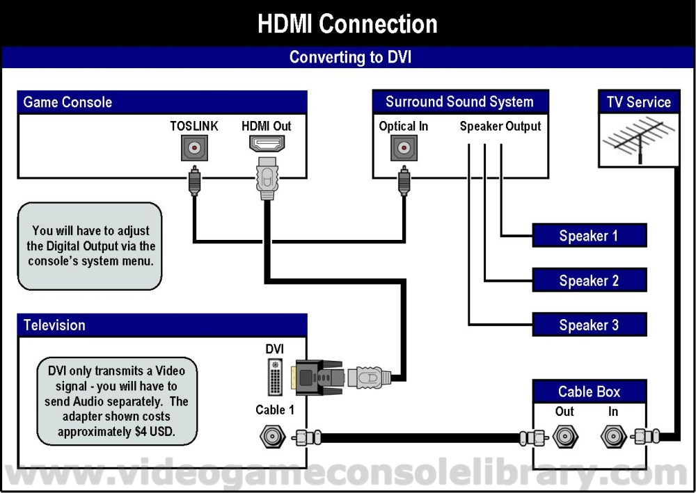 medium resolution of tv connection diagram