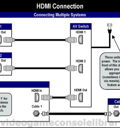 in most of these systems you have to identify via the console s set up menu the audio source either hdmi or s pdif the cable that provides this optical  [ 1315 x 933 Pixel ]
