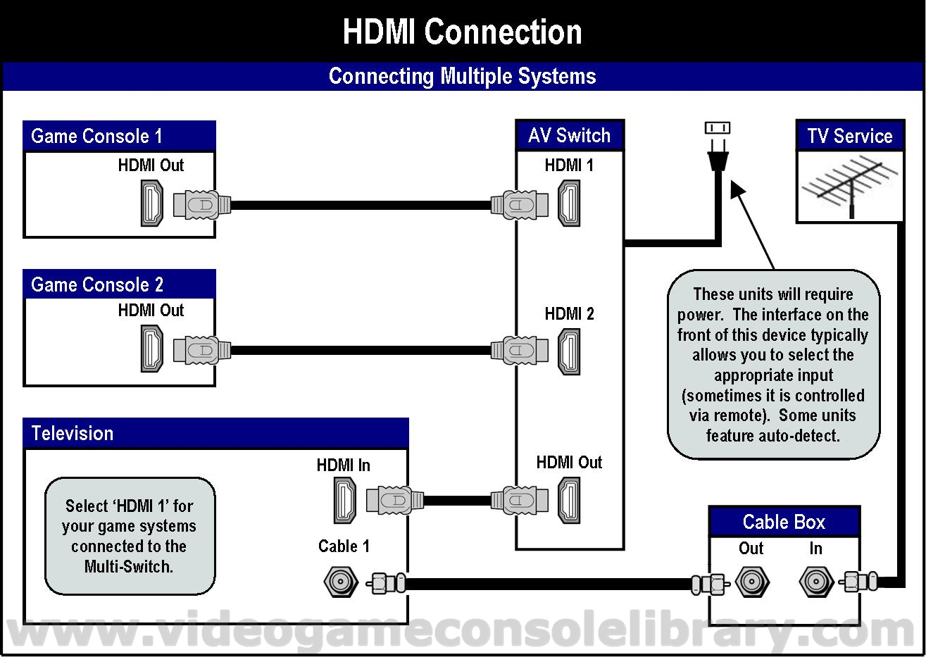 hdmi setup diagram mini bike wiring tools connecting your game systems video console library in most of these you have to identify via the s set up menu audio source either or pdif cable that provides this optical