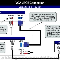Vga Wiring Diagram Free Automotive Diagrams Tools Connecting Your Game Systems Video Console