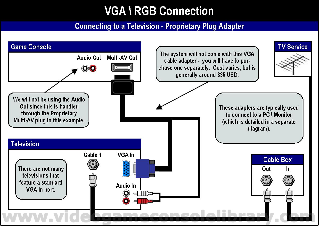 vga to av cable wiring diagram submersible pump control panel tools connecting your game systems video console