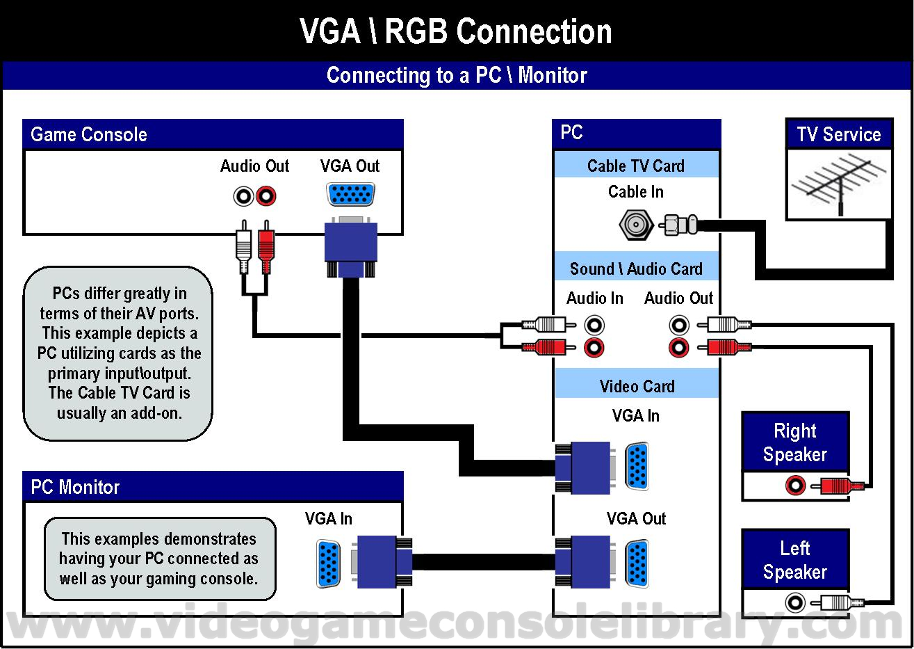 hight resolution of there are many third party cables that allow many other systems to connect in this manner but the results are varied