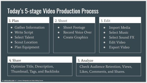 5-Stage Video Production Process