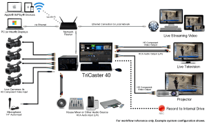 Videolink  Video Broadcast Production Systems Tricaster 40