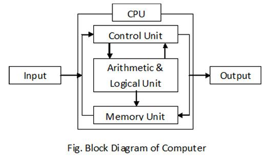 basic mru block diagram wiring diagram tri laptop computer block diagram block diagram basic organization computer system #5