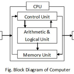What Is Computer Explain With Block Diagram Wiring For Three Way Switch One Light Of And Its Various Components Vidyagyaan
