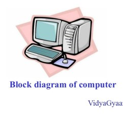 What Is Computer Explain With Block Diagram 2005 Honda Civic Headlight Wiring Of And Its Various Components Vidyagyaan
