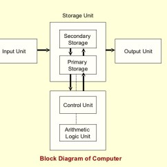 Schematic Diagram Of Computer Components House Wiring Diagrams With Pictures Appendix A Pc Block Schema Vidyagyaan Basic