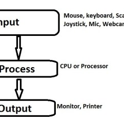 What Is Computer Explain With Block Diagram 6 Subwoofer Wiring Of And Its Various Components Vidyagyaan Process In