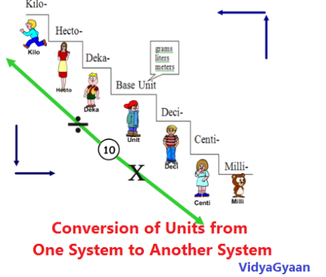 Conversion of Units from One System to Another System