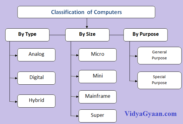 Different Types of Computer :Based on Size,Purpose and Working