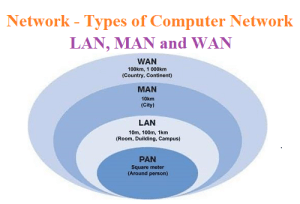 Types of Computer Network - LAN, MAN and WAN