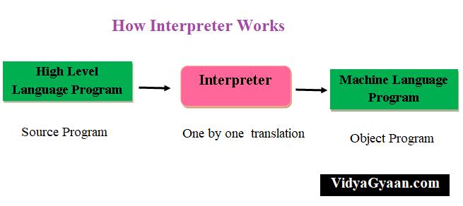 Interpreter works