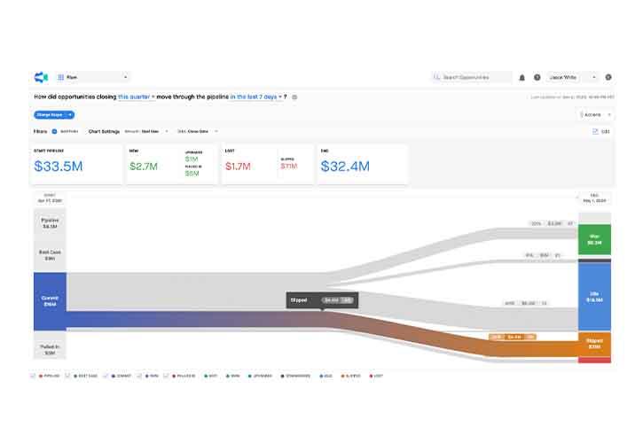Clari's sales data analytics visualization tools.