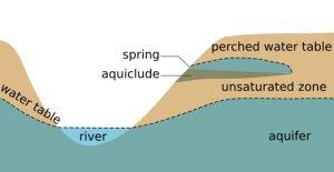 underground water in hindi