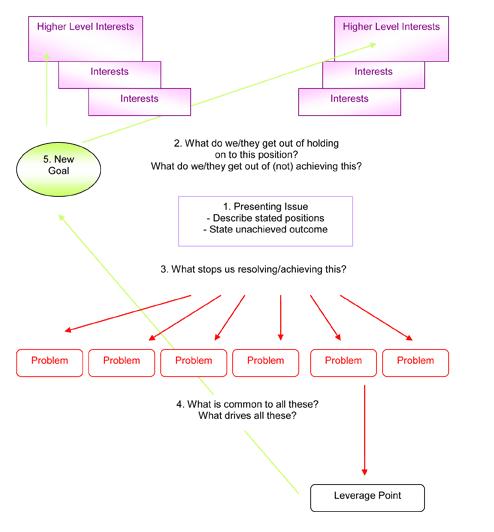 Conflict Code Breaker™ Model