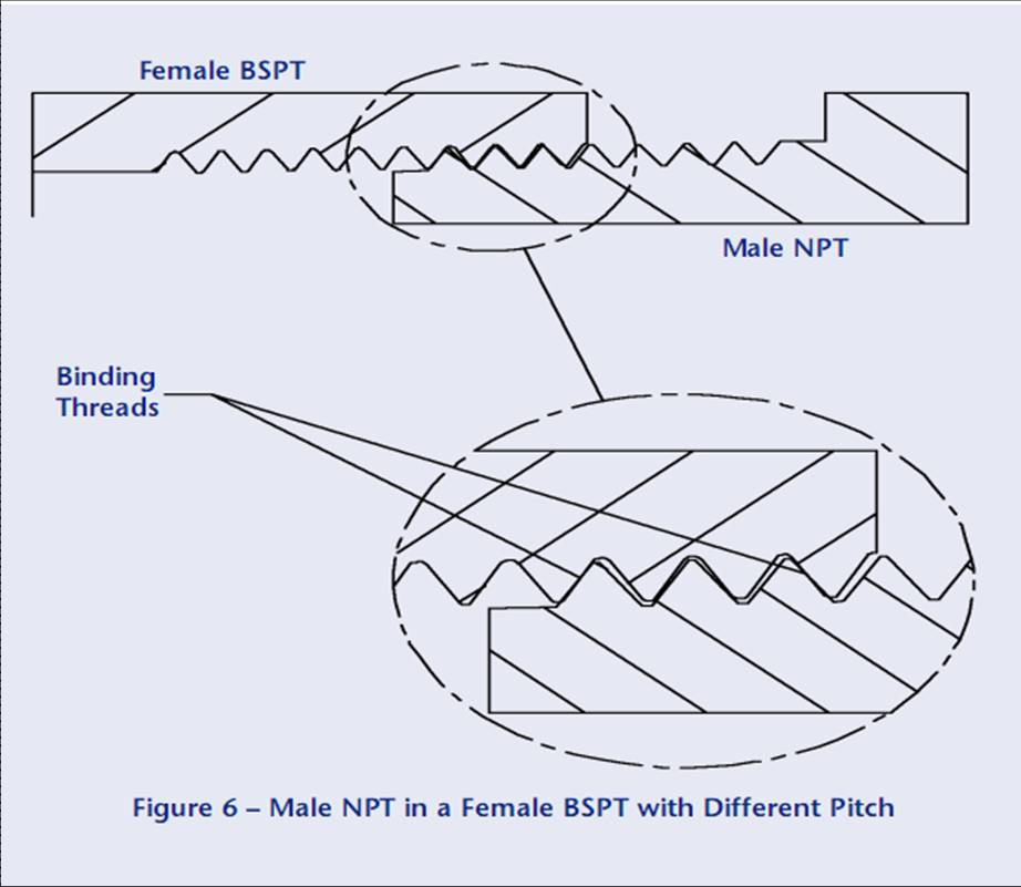 NPT thread standard