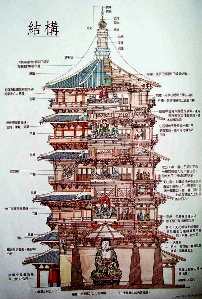 Section of Ying County Buddhist Pagoda