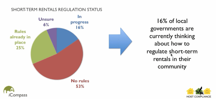 AirBnB Regulation Status - Survey of Local Governments