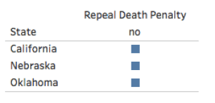 States voting on Death penalty 2016