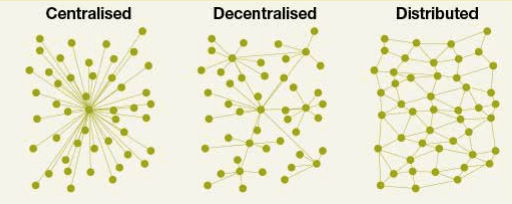 decentralized nature of blockchain