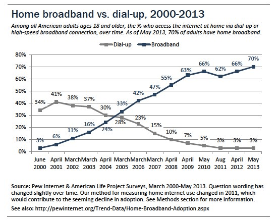 Dial up vs. Broadband Access