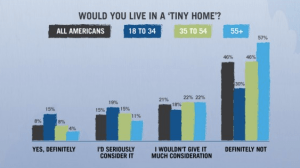 Tiny House Infographic - How many Americans Would Consider Living in a Tiny House