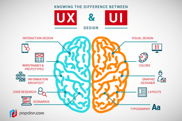User Experience (UX) vs. User Interface (UI)