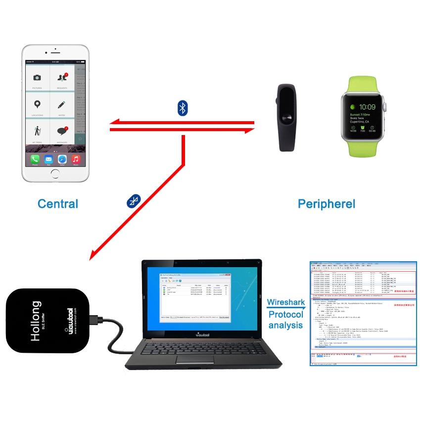 Hollong 藍芽4.0/4.1/4.2 BLE協議監控分析儀 - IT閱讀