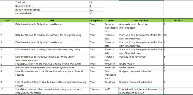 Risk summary report