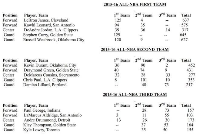 2016 All-NBA Teams