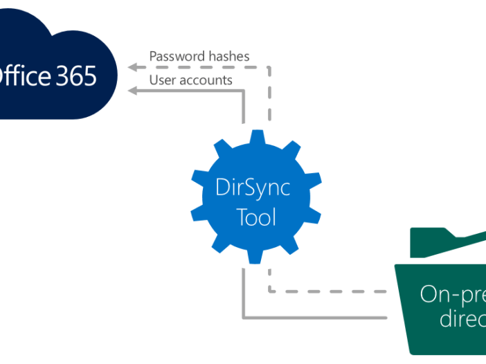 How dirsync works